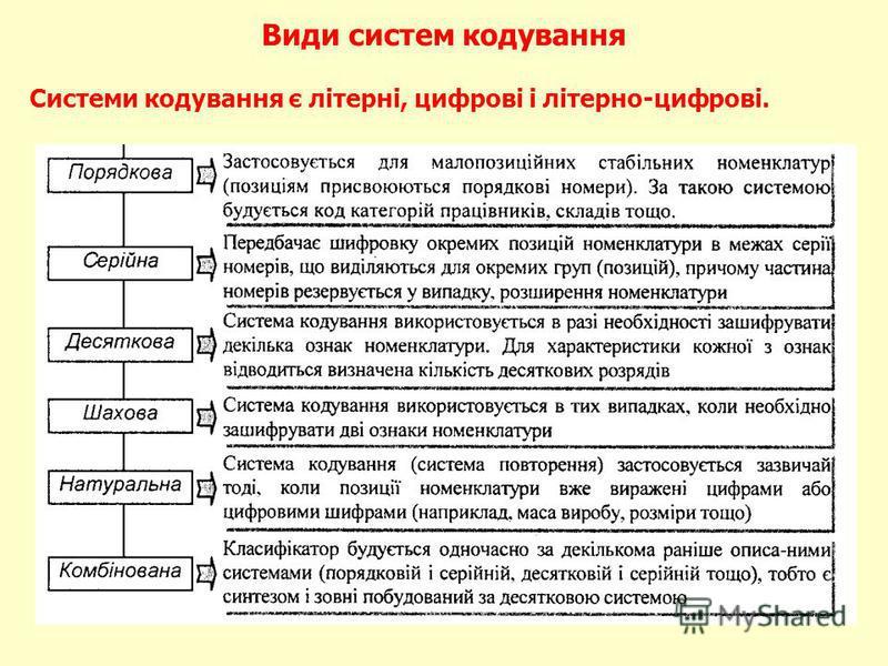 Види систем кодування Системи кодування є літерні, цифрові і літерно-цифрові.
