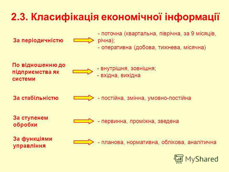 2.3. Класифікація економічної інформації За періодичністю - поточна (квартальна, піврічна, за 9 місяців, річна); - оперативна (добова, тижнева, місячна) По відношенню до підприємства як системи - внутрішня, зовнішня; - вхідна, вихідна За стабільністю