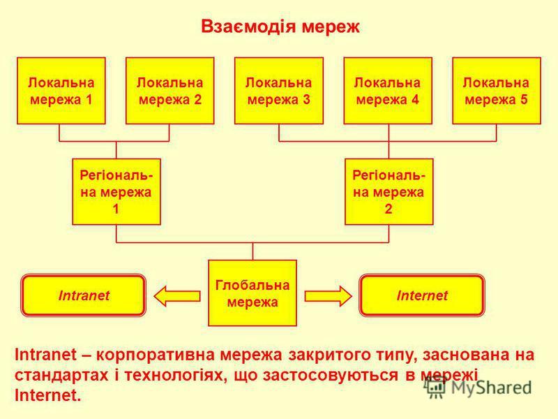 Взаємодія мереж Локальна мережа 1 Локальна мережа 3 Локальна мережа 4 Локальна мережа 5 Локальна мережа 2 Регіональ- на мережа 1 Регіональ- на мережа 2 Глобальна мережа InternetIntranet – корпоративна мережа закритого типу, заснована на стандартах і