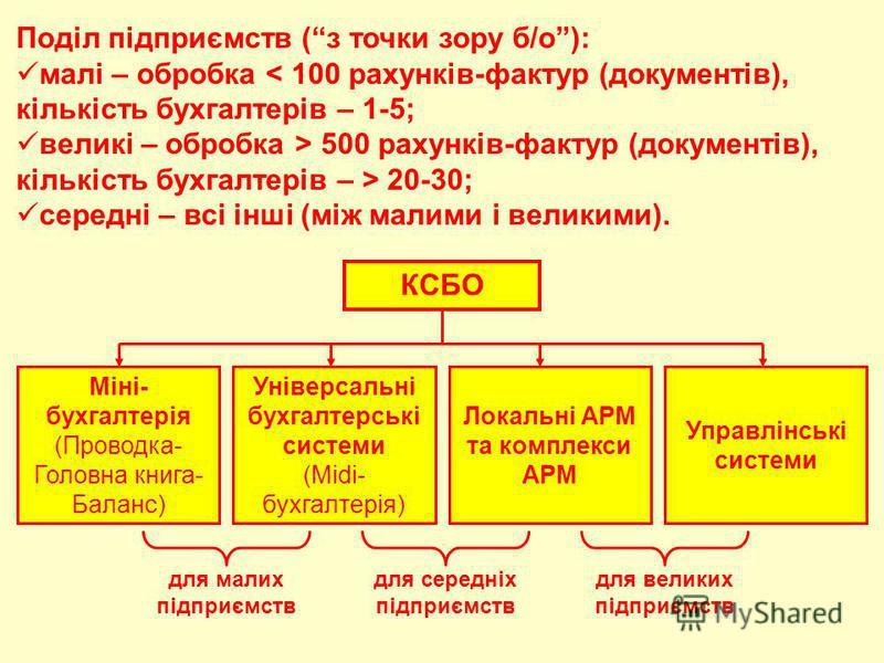 Поділ підприємств (з точки зору б/о): малі – обробка < 100 рахунків-фактур (документів), кількість бухгалтерів – 1-5; великі – обробка > 500 рахунків-фактур (документів), кількість бухгалтерів – > 20-30; середні – всі інші (між малими і великими). КС
