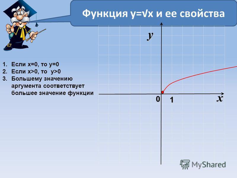 Функция у=х и ее свойства 1. Если х=0, то у=0 2. Если х>0, то у>0 3. Большему значению аргумента соответствует большее значение функции x 0 y 1