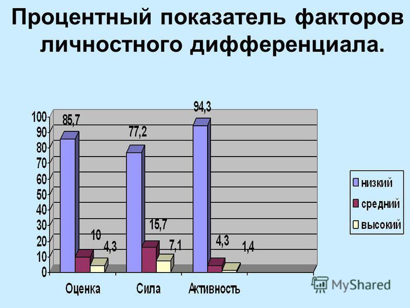 Процентный показатель факторов личностного дифференциала.