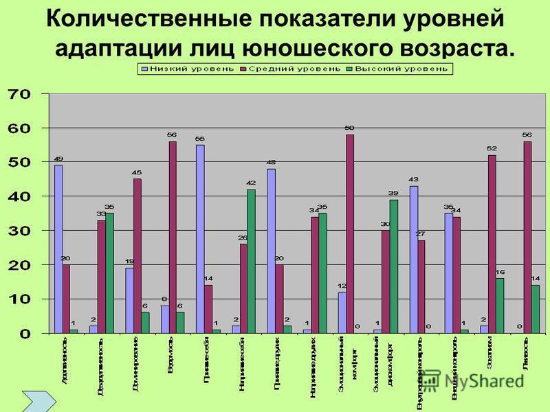 Количественные показатели уровней адаптации лиц юношеского возраста.