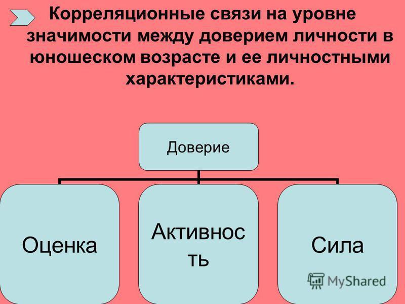 Корреляционные связи на уровне значимости между доверием личности в юношеском возрасте и ее личностными характеристиками. Доверие Оценка АктивностьСила