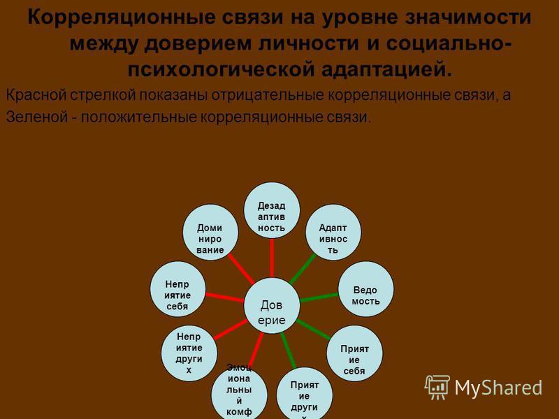 Корреляционные связи на уровне значимости между доверием личности и социально- психологической адаптацией. Красной стрелкой показаны отрицательные корреляционные связи, а Зеленой - положительные корреляционные связи. Доверие Дезадаптивность Адаптивно