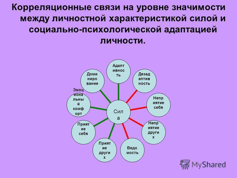 Корреляционные связи на уровне значимости между личностной характеристикой силой и социально-психологической адаптацией личности. Сила Адаптивность Дезадаптивность Неприятие себя Неприятие других Ведомость Приятие других Приятие себя Эмоциональный ко