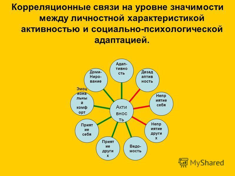 Корреляционные связи на уровне значимости между личностной характеристикой активностью и социально-психологической адаптацией. Активность Адап-тивность Дезадаптивность Неприятие себя Неприятие других Ведо-мость Приятие других Прият ие себя Эмоциональ