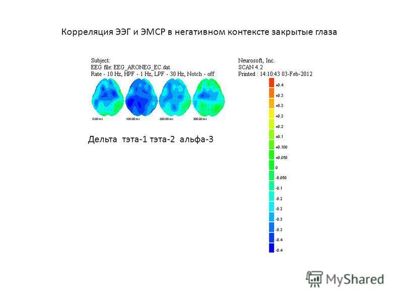 Корреляция ЭЭГ и ЭМСР в негативном контексте закрытые глаза Дельта тэта-1 тэта-2 альфа-3