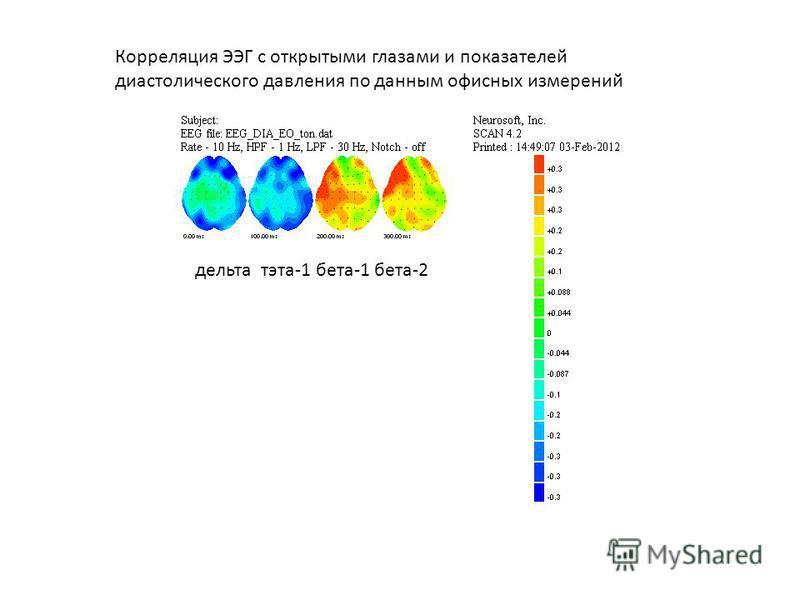 Корреляция ЭЭГ с открытыми глазами и показателей диастолического давления по данным офисных измерений дельта тэта-1 бета-1 бета-2