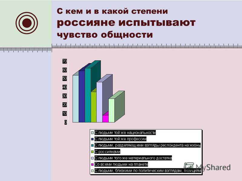 С кем и в какой степени россияне испытывают чувство общности