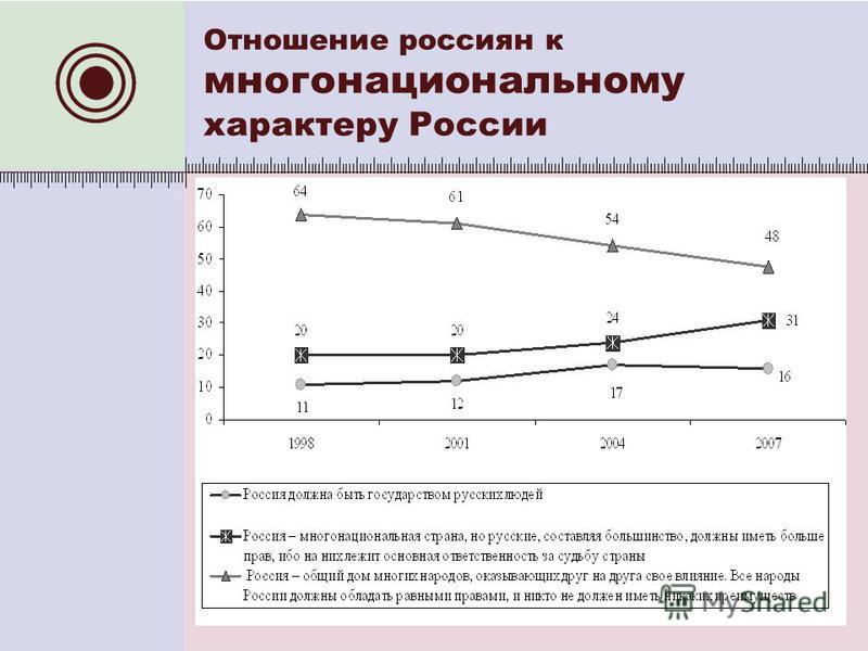 Отношение россиян к многонациональному характеру России