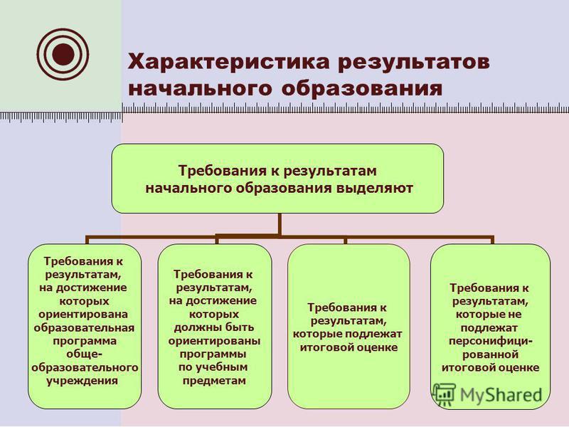 Характеристика результатов начального образования Требования к результатам начального образования выделяют Требования к результатам, на достижение которых ориентирована образовательная программа обще- образовательного учреждения Требования к результа