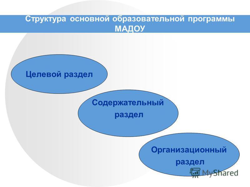 Структура основной образовательной программы МАДОУ Целевой раздел Содержательный раздел Организационный раздел