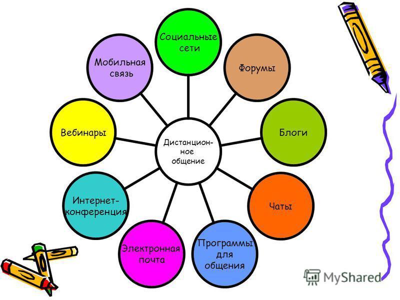 Дистанцион- ное общение Социальные сети Форумы БлогиЧаты Программы для общения Электронная почта Интернет- конференция Вебинары Мобильная связь