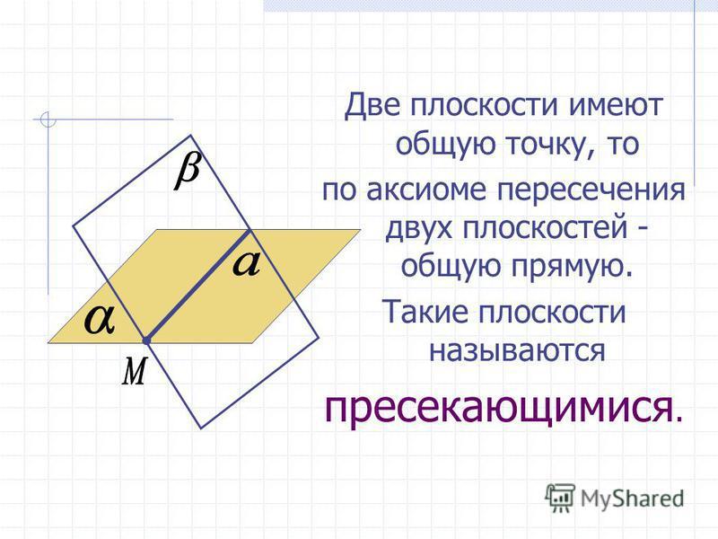 Две плоскости имеют общую точку, то по аксиоме пересечения двух плоскостей - общую прямую. Такие плоскости называются пресекающимися.