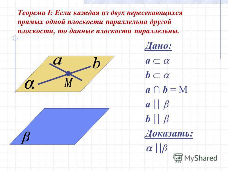 Теорема I: Если каждая из двух пересекающихся прямых одной плоскости параллельна другой плоскости, то данные плоскости параллельны. Дано: a b a b = M a || β b || β Доказать: || β