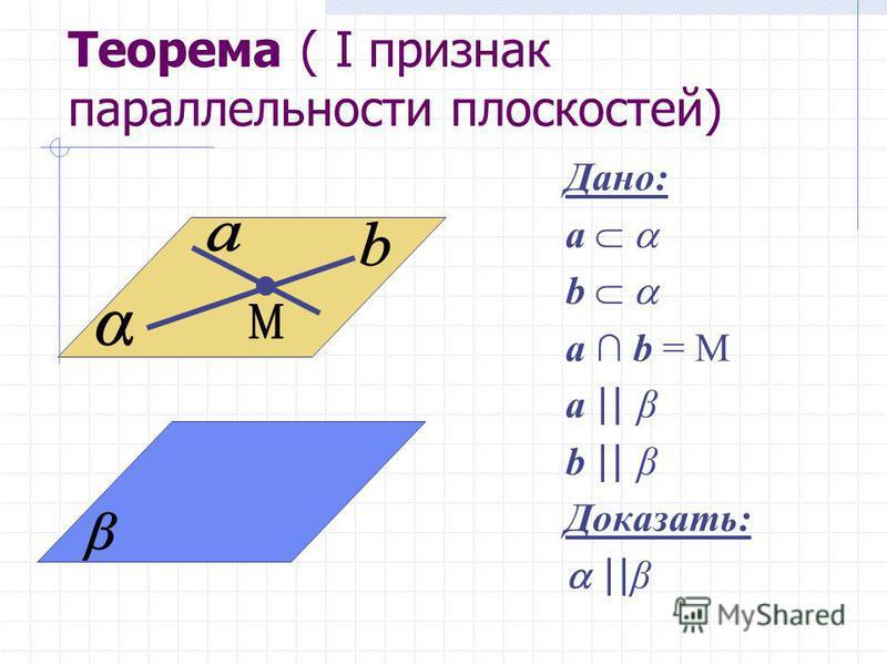 Теорема ( I признак параллельности плоскостей) Дано: a b a b = M a || β b || β Доказать: || β