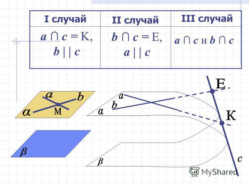 I случай II случай III случай a c = K, b | | c b c = E, a | | c a c и b c