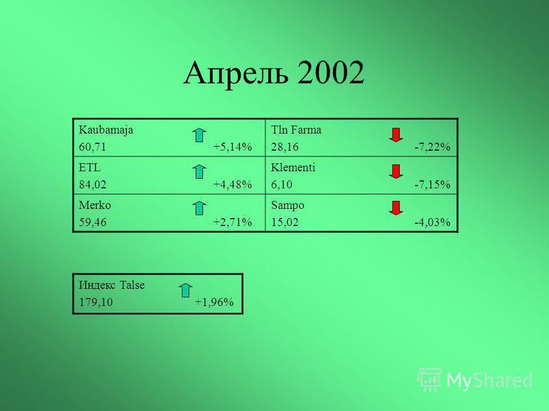 Апрель 2002 Kaubamaja 60,71 +5,14% Tln Farma 28,16 -7,22% ETL 84,02 +4,48% Klementi 6,10 -7,15% Merko 59,46 +2,71% Sampo 15,02 -4,03% Индекс Talse 179,10 +1,96%