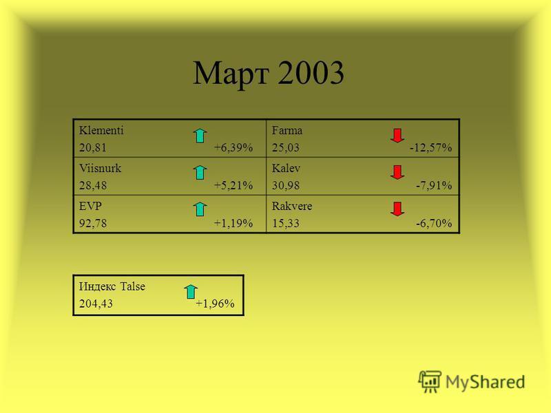 Март 2003 Klementi 20,81 +6,39% Farma 25,03 -12,57% Viisnurk 28,48 +5,21% Kalev 30,98 -7,91% EVP 92,78 +1,19% Rakvere 15,33 -6,70% Индекс Talse 204,43 +1,96%