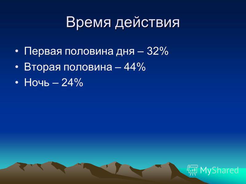 Время действия Первая половина дня – 32% Вторая половина – 44% Ночь – 24%