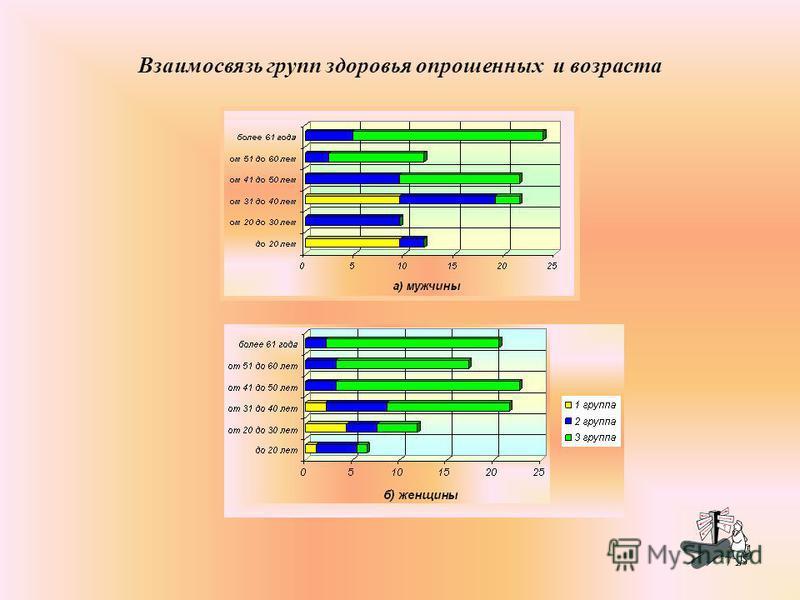 6 Структура респондентов поликлиники 11 г. Минска по полу и возрасту. а) мужчины б) женщины