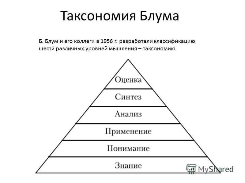 Таксономия Блума Б. Блум и его коллеги в 1956 г. разработали классификацию шести различных уровней мышления – таксономию.