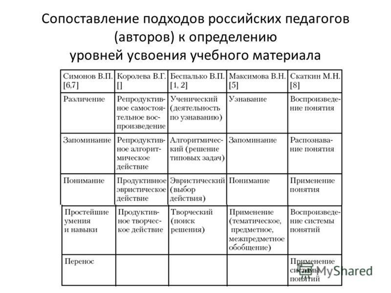 Сопоставление подходов российских педагогов (авторов) к определению уровней усвоения учебного материала