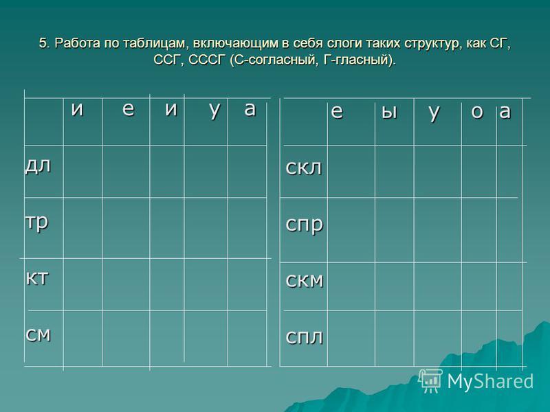 5. Работа по таблицам, включающим в себя сдоги таких структур, как СГ, ССГ, СССГ (С-согласний, Г-гласний). и е и у а дл тр кт см е ы у о а скл спр скм спл