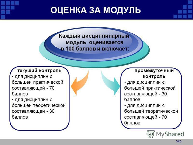УКО ОЦЕНКА ЗА МОДУЛЬ текущий контроль для дисциплин с большей практической составляющей - 70 баллов для дисциплин с большей теоретической составляющей - 30 баллов Каждый дисциплинарный модуль оценивается в 100 баллов и включает: промежуточный контрол