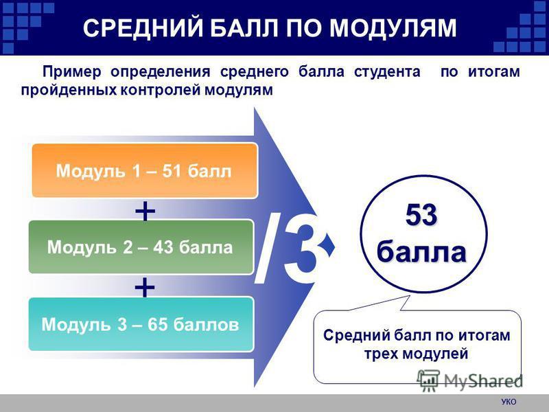 УКО СРЕДНИЙ БАЛЛ ПО МОДУЛЯМ 53 балла Модуль 1 – 51 балл Модуль 2 – 43 балла Модуль 3 – 65 баллов + + /3 Средний балл по итогам трех модулей Пример определения среднего балла студента по итогам пройденных контролей модулям