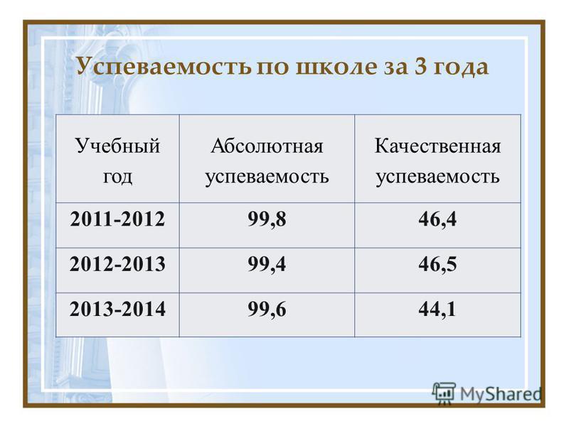 Успеваемость по школе за 3 года Учебный год Абсолютная успеваемость Качественная успеваемость 2011-201299,846,4 2012-201399,446,5 2013-201499,644,1