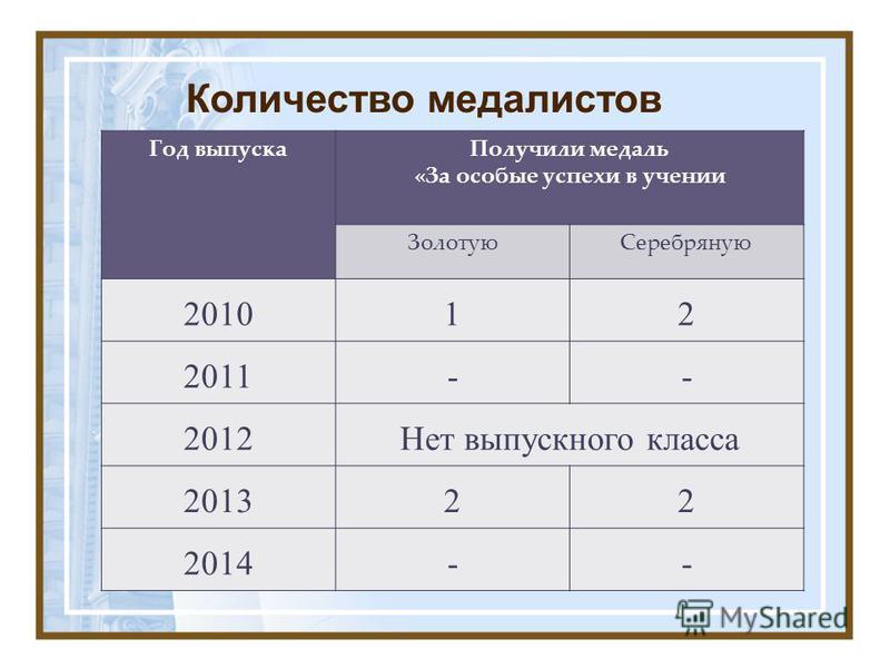 Количество медалистов Год выпуска Получили медаль «За особые успехи в учении Золотую Серебряную 201012 2011-- 2012Нет выпускного класса 201322 2014--