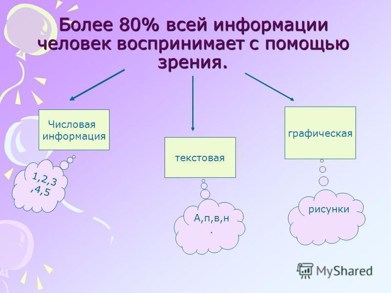 Более 80% всей информации человек воспринимает с помощью зрения. Числовая информация 1,2,3,4,5 текстовая А,п,в,н. графическая рисунки
