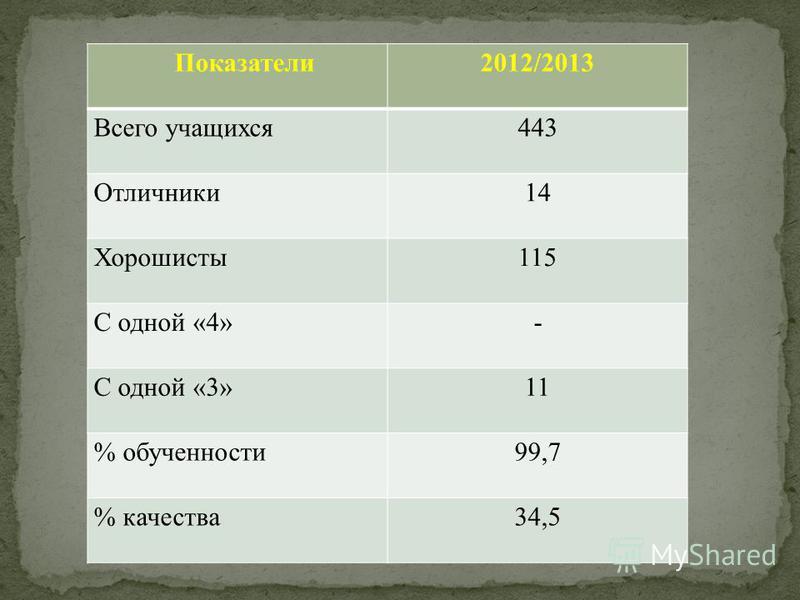 Показатели 2012/2013 Всего учащихся 443 Отличники 14 Хорошисты 115 С одной «4»- С одной «3»11 % обученности 99,7 % качества 34,5