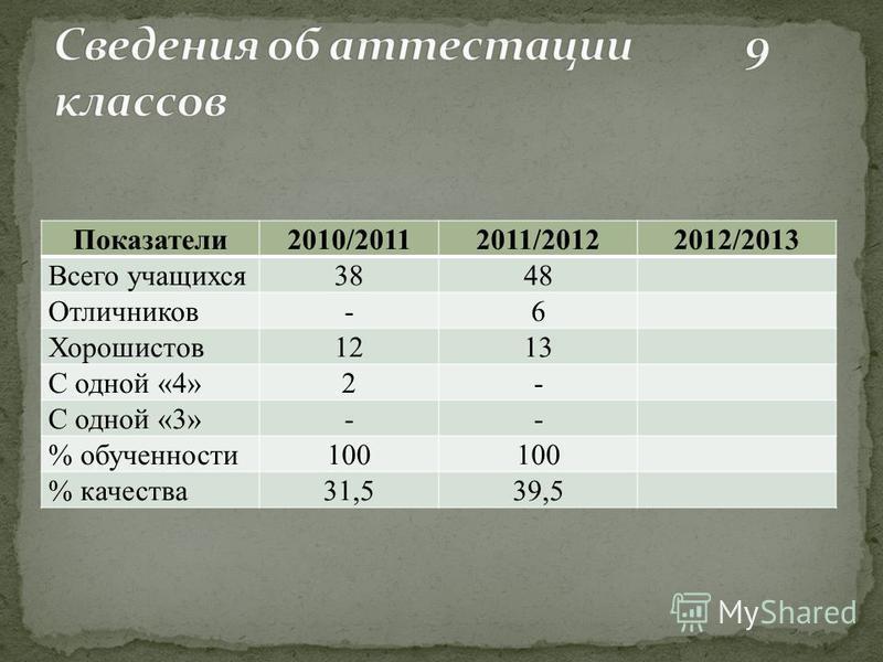 Показатели 2010/20112011/20122012/2013 Всего учащихся 3848 Отличников-6 Хорошистов 1213 С одной «4»2- С одной «3»-- % обученности 100 % качества 31,539,5