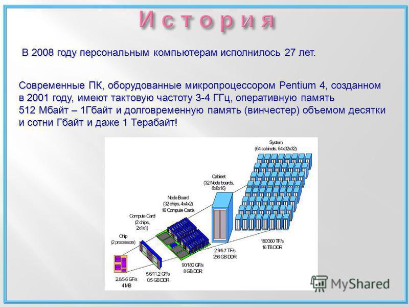 В 2008 году персональным компьютерам исполнилось 27 лет. Современные ПК, оборудованные микропроцессором Pentium 4, созданном в 2001 году, имеют тактовую частоту 3-4 ГГц, оперативную память 512 Мбайт – 1Гбайт и долговременную память (винчестер) объемо