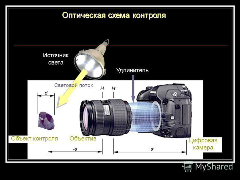 Оптическая схема контроля Источник света Объектив Объект контроля Цифровая камера Удлинитель Световой поток