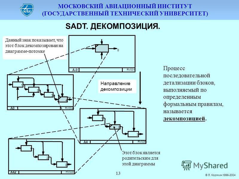 МОСКОВСКИЙ АВИАЦИОННЫЙ ИНСТИТУТ (ГОСУДАРСТВЕННЫЙ ТЕХНИЧЕСКИЙ УНИВЕРСИТЕТ) © Л. Корякин 1998-2004 13 SADT. ДЕКОМПОЗИЦИЯ. Процесс последовательной детализации блоков, выполняемый по определенным формальным правилам, называется декомпозицией.
