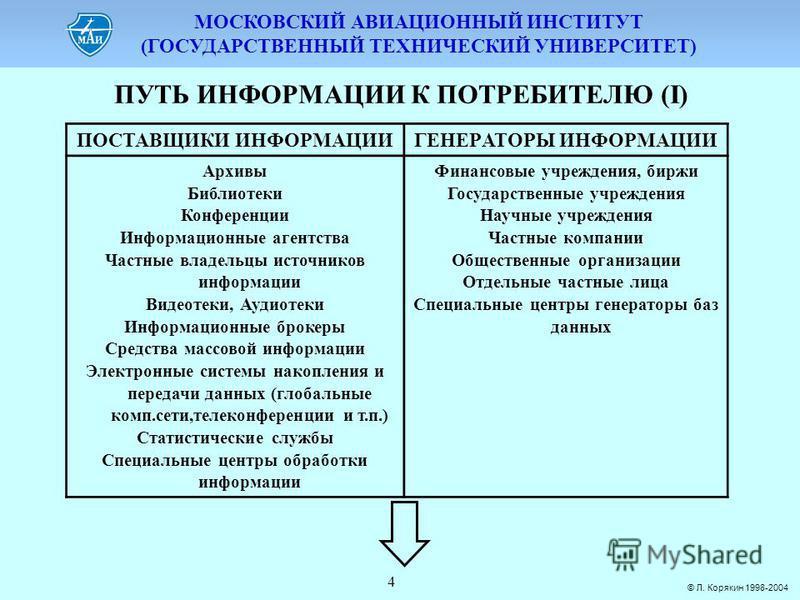 МОСКОВСКИЙ АВИАЦИОННЫЙ ИНСТИТУТ (ГОСУДАРСТВЕННЫЙ ТЕХНИЧЕСКИЙ УНИВЕРСИТЕТ) © Л. Корякин 1998-2004 4 ПУТЬ ИНФОРМАЦИИ К ПОТРЕБИТЕЛЮ (I) ПОСТАВЩИКИ ИНФОPМАЦИИГЕНЕPАТОPЫ ИНФОPМАЦИИ Аpхивы Библиотеки Конфеpенции Инфоpмационные агентства Частные владельцы и