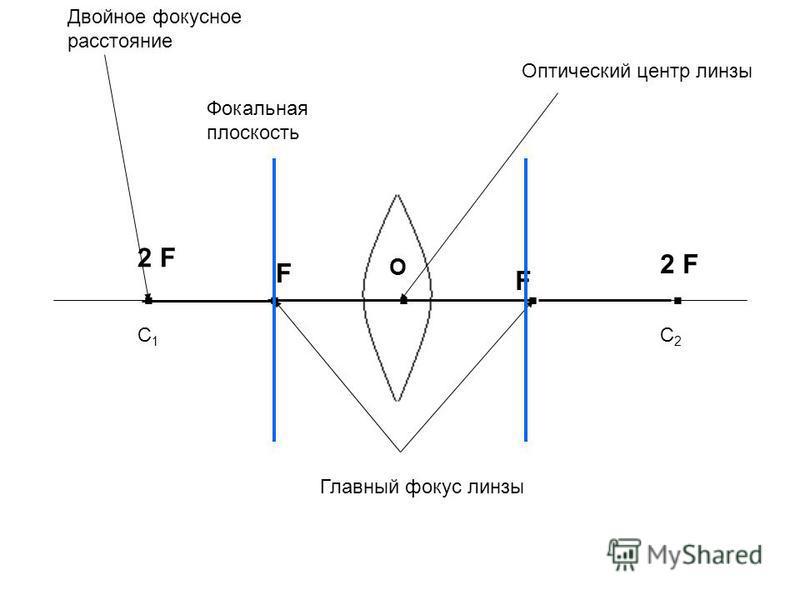 О F F 2 F C1C1 C2C2 Оптический центр линзы Главный фокус линзы Двойное фокусное расстояние Фокальная плоскость