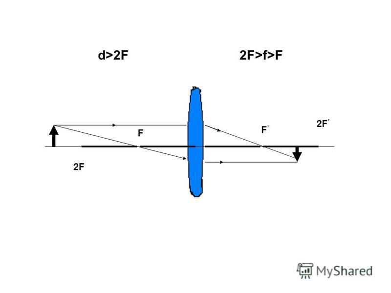 F F d>2F2F>f>F 2F