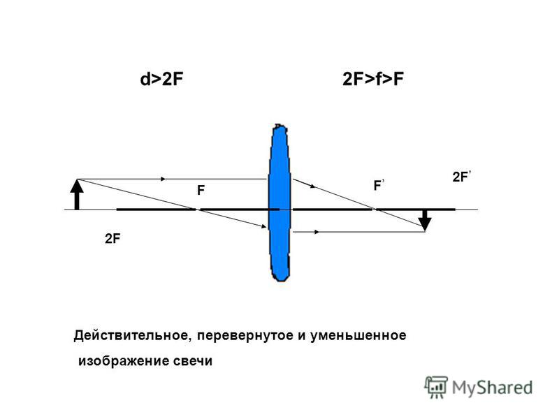 F F d>2F2F>f>F 2F Действительное, перевернутое и уменьшенное изображение свечи