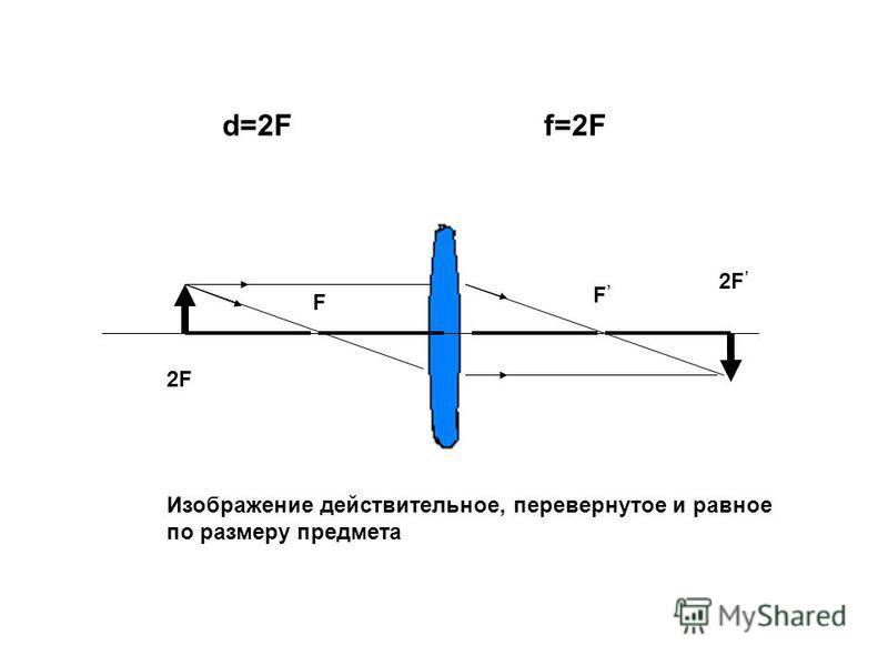 F F d=2Ff=2F 2F Изображение действительное, перевернутое и равное по размеру предмета