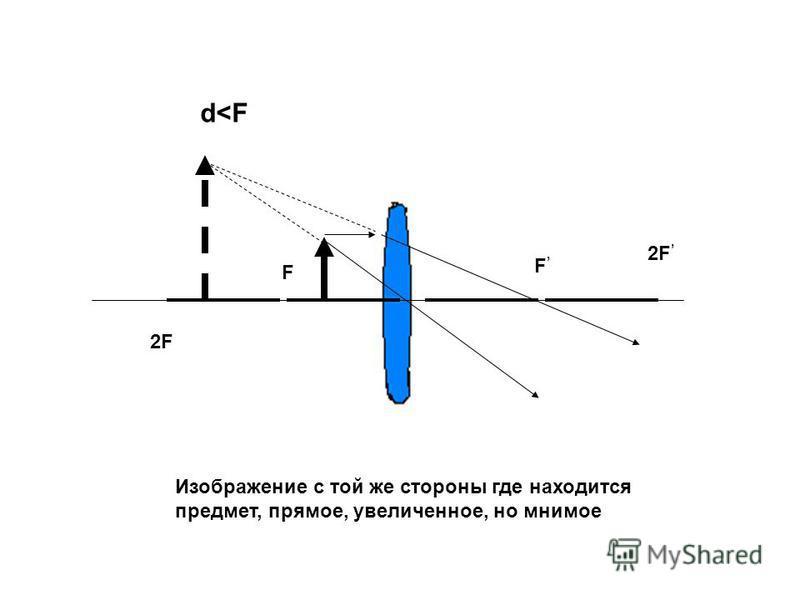 F F d<F 2F Изображение с той же стороны где находится предмет, прямое, увеличенное, но мнимое