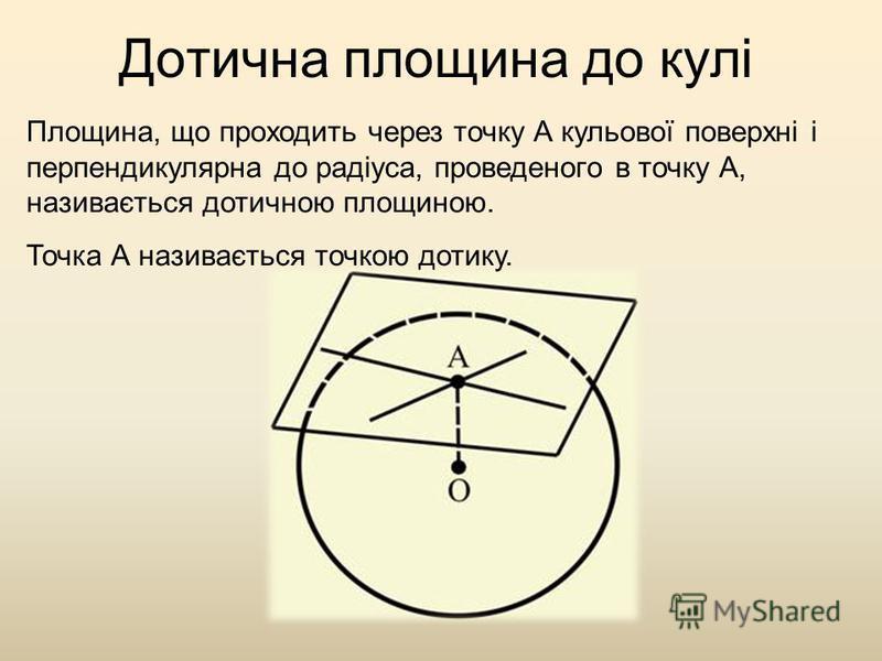 Дотична площина до кулі Площина, що проходить через точку А кульової поверхні і перпендикулярна до радіуса, проведеного в точку А, називається дотичною площиною. Точка А називається точкою дотику.