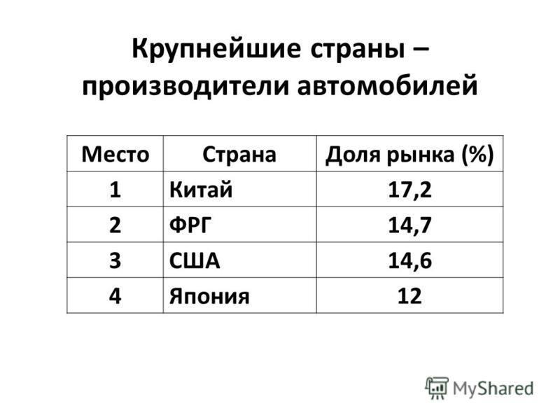 Крупнейшие страны – производители автомобилей Место СтранаДоля рынка (%) 1Китай 17,2 2ФРГ14,7 3США14,6 4Япония 12
