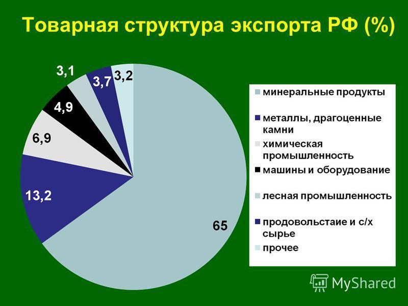 Товарная структура экспорта РФ (%)