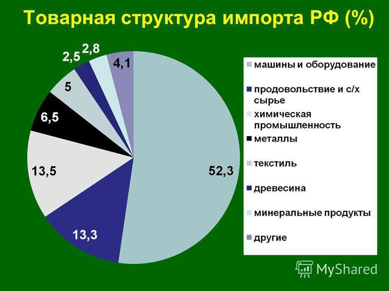 Товарная структура импорта РФ (%)