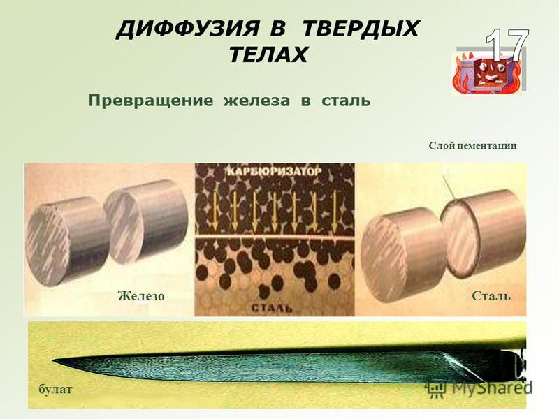 ДИФФУЗИЯ В ТВЕРДЫХ ТЕЛАХ Превращение железа в сталь Железо Сталь Слой цементации булат